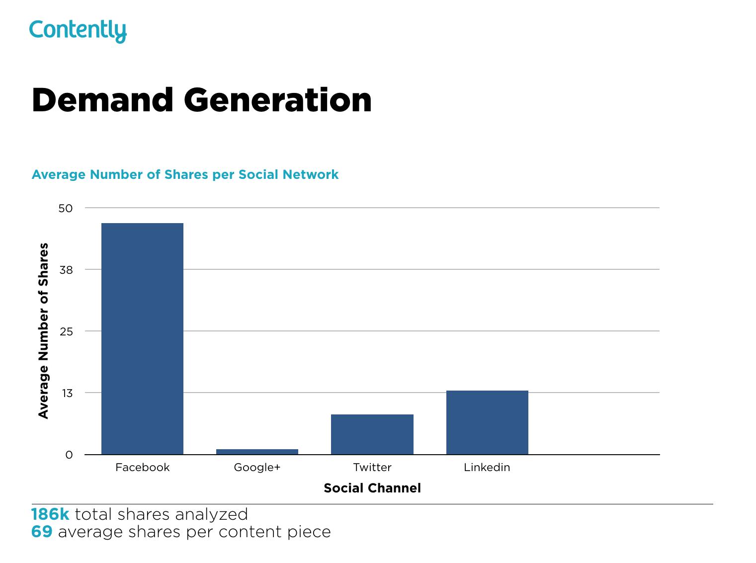 B2B Paid Content Distribution: Facebook vs. LinkedIn