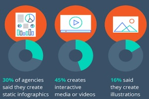 Agencies and Content Marketing: Predictions, Trends, and Challenges