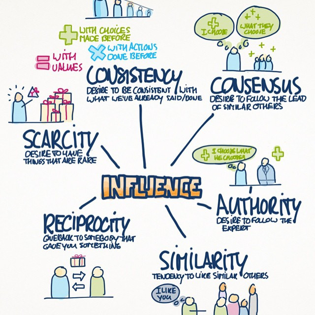 Six stats on the importance of trust in influencer marketing