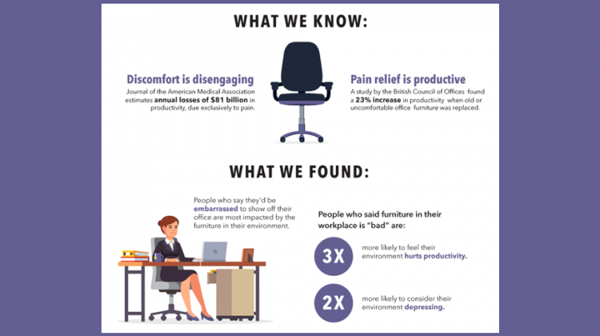 The Real Cost of Lousy Office Desk Chairs (INFOGRAPHIC)
