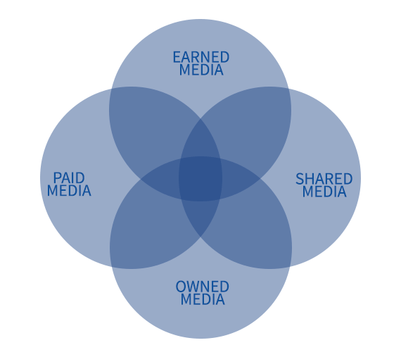 Ecommerce Marketing: Paid, Earned, Shared, Owned