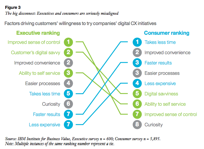 Why Companies Are Failing to Grasp the Digital Customer Experience