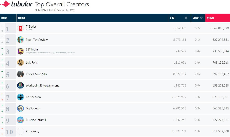 Most Popular YouTube Creators June 2017 – YouTube Channel Rankings