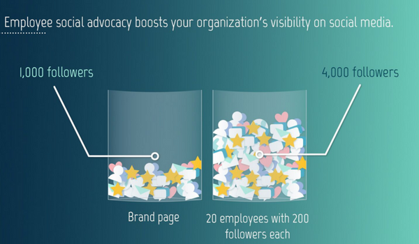 Digital Marketing News: Employee Advocacy, The Engagement Gap and Mobile Search Domination