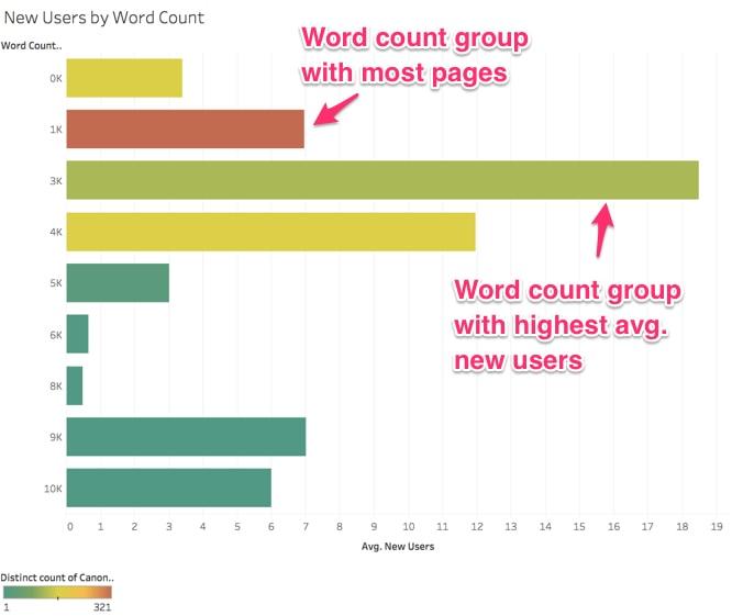 SEO: How to Improve Site-specific Ranking Factors