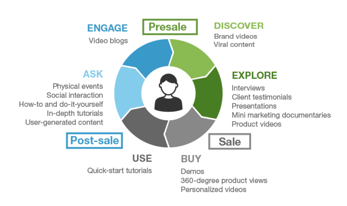 Create Your B2B Video Marketing Strategy in 4 Easy Steps