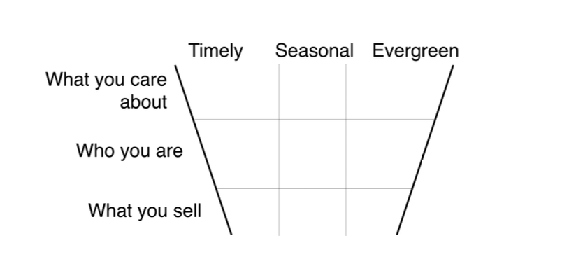 The Story Funnel-Matrix: Create Better Content With This Simple Diagram