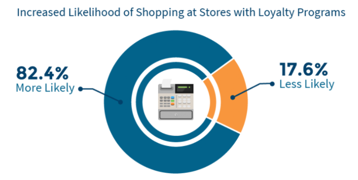 How to Increase Sales by Implementing a Customer Loyalty Program