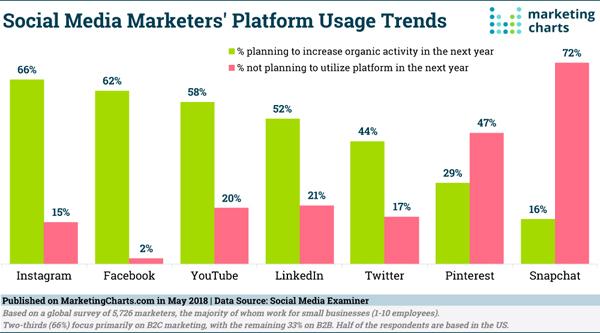 Digital Marketing News: Preferred Platform Study, B2B Influencers & Blockchain For Marketers, & Travelers Turn To Instagram
