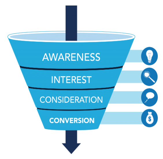 Beginner's Guide to Customer Conversion Funnel