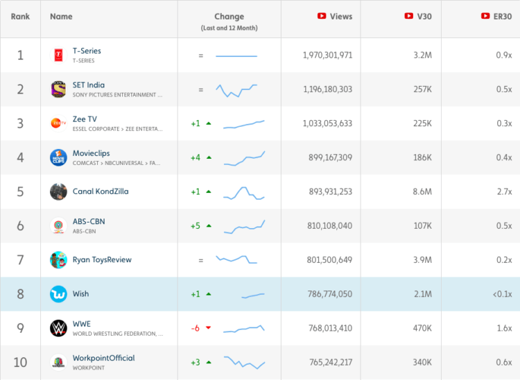 How Tentpole Events Can Push YouTube Rankings Through the Roof: Top YouTube Videos May 2018
