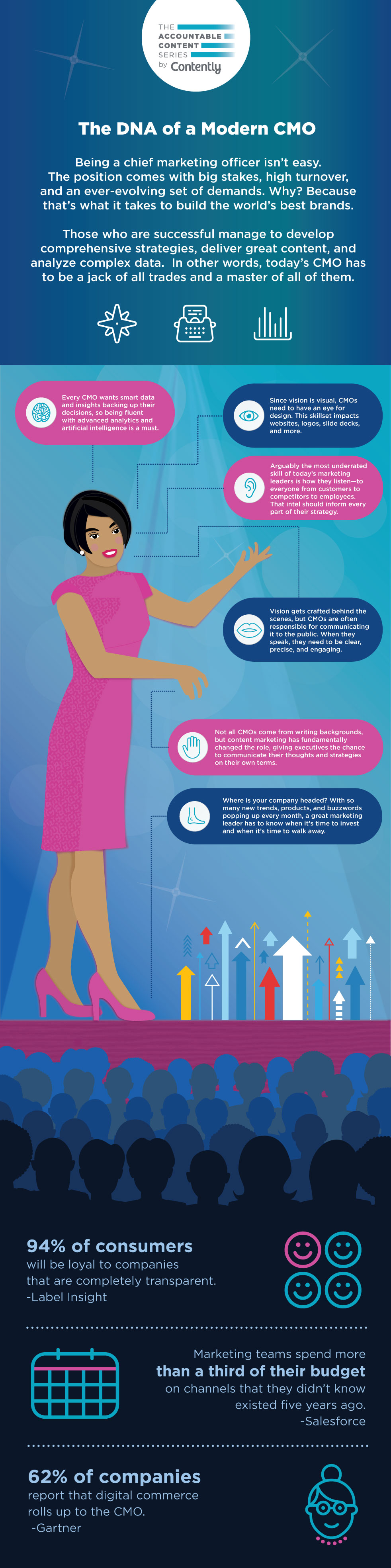 Infographic: The DNA of a Modern CMO