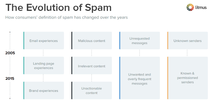 How to Write Marketing Emails That Don't Get Marked as Spam