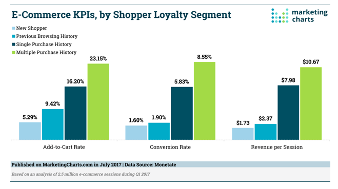 How to Increase Profits by Focusing on Customer Retention Strategies