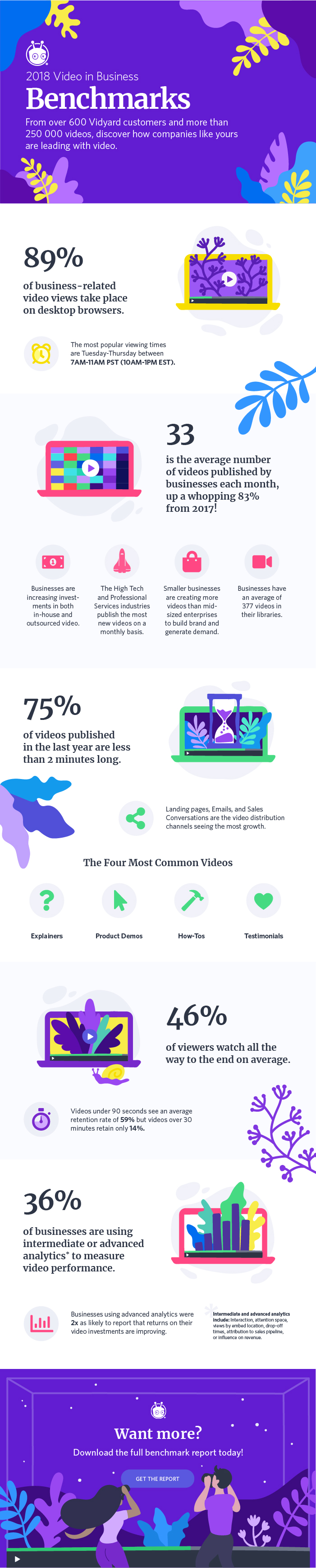 Video Marketing Benchmarks You Need to See [Infographic]
