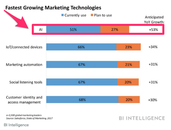 12 Marketing Skills You Need to Survive in the Age of AI
