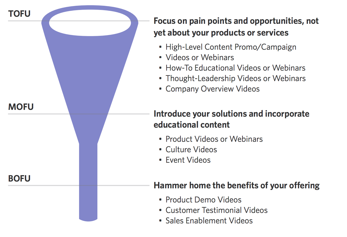 Why Custom Attributes are Essential to Lead Scoring Your Videos