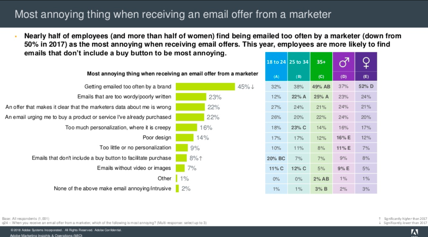 What Annoys Audiences the Most About Marketing Emails