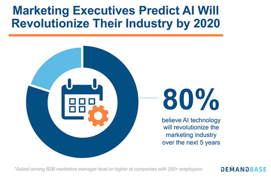 B2B Marketers' AI Expectations 2018-19