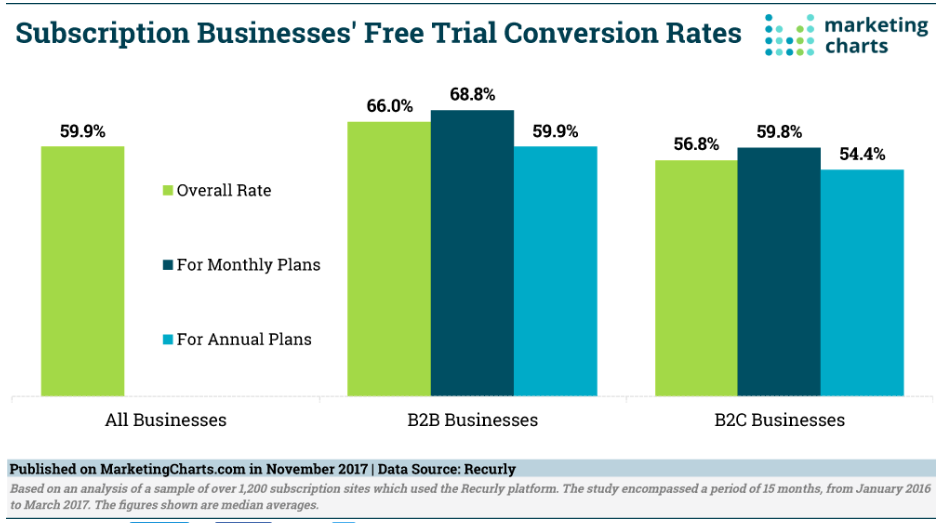 How to Convert Free Trial and Free Plan Users into Paying Customers