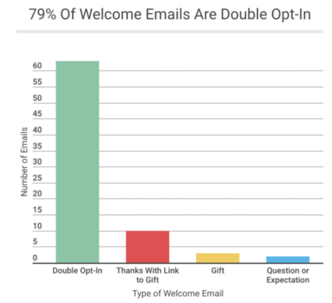 How to Generate Sales With Welcome Emails