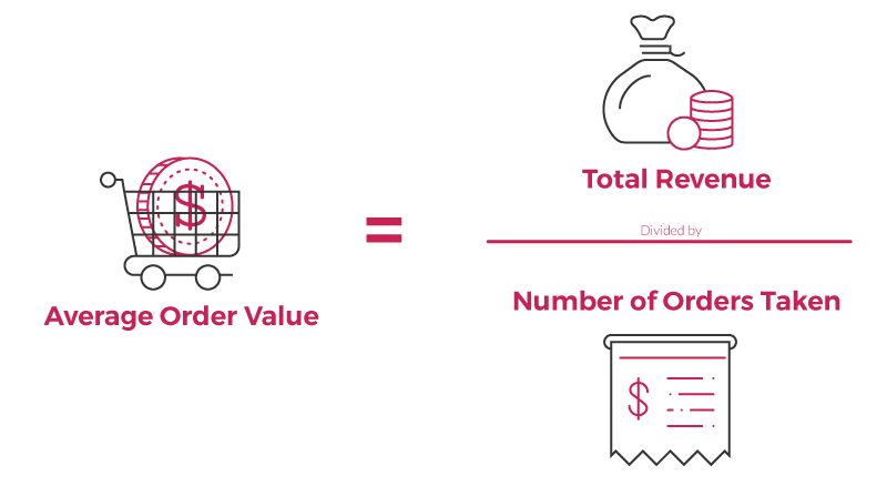 How to Increase Average Order Values With Product Bundling