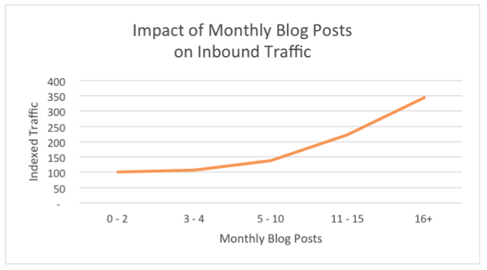 How to Write Blog Posts Faster Without Sacrificing Quality