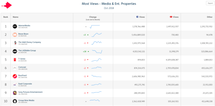 LADbible's Acquisition of UNILAD Makes it the 4th Most Viewed Media Property in the World