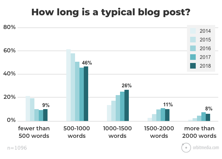 The State of Blogging: Post Length and Publishing Frequency Trends