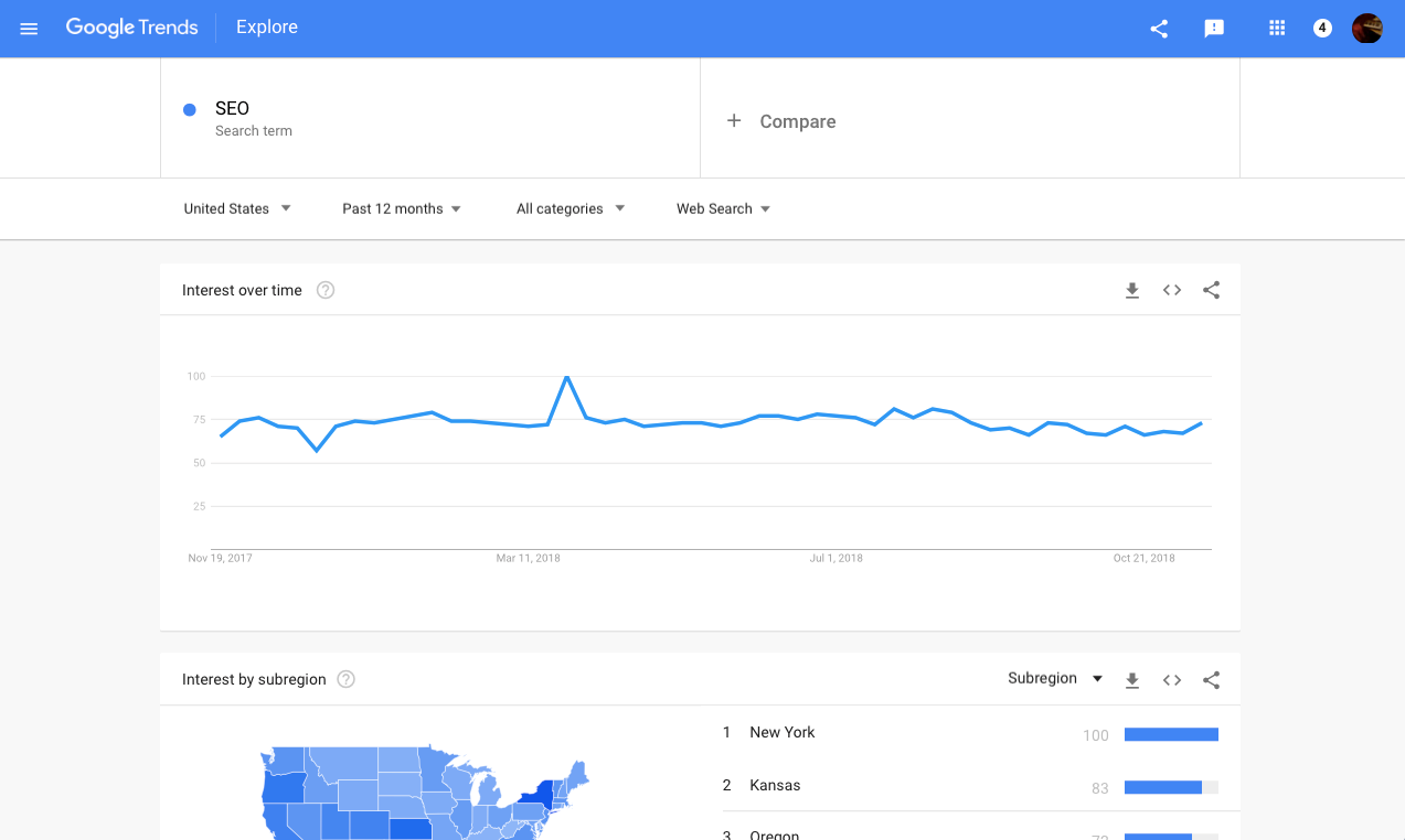 What people search for: Tools for trends