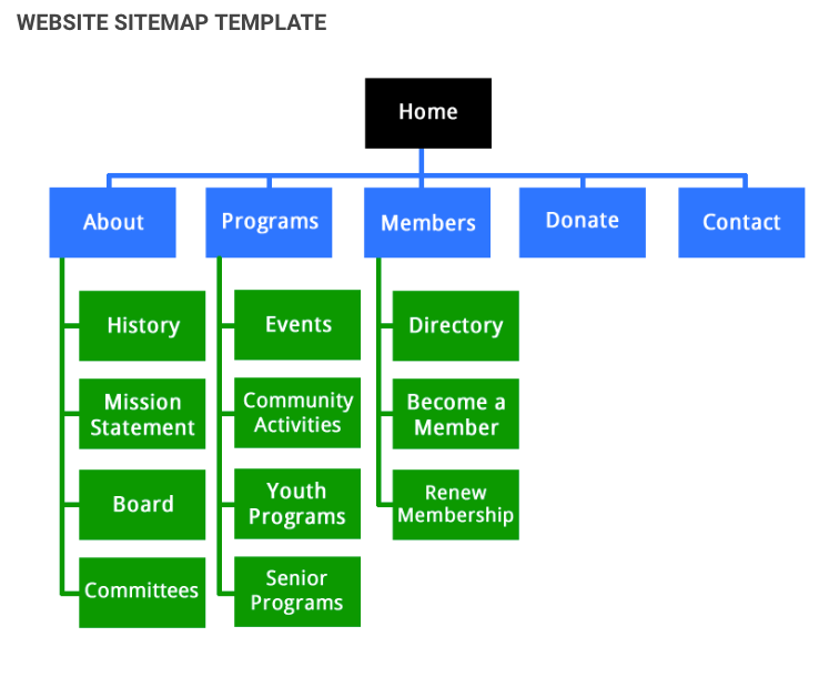 5 Easy Steps to Creating a Sitemap For a Website