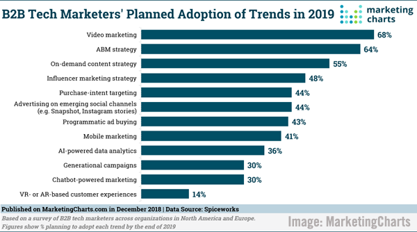 Digital Marketing News: Google's Take on URL Structure, B2B Tech Marketing Trends Survey, NPR's RAD Podcasting, & Decentralised AI