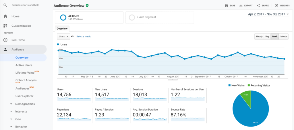 The 2 Website Analytics Tools Pros Actually Use in 2019