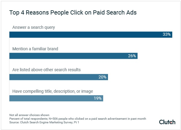 Why Consumers Click on Paid-Search Ads