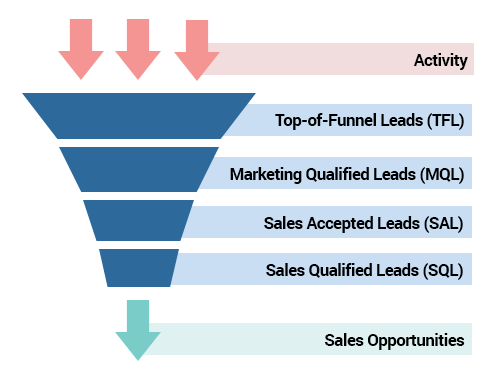 Why Marketers Might Want to Shift Away from Top Quality Leads