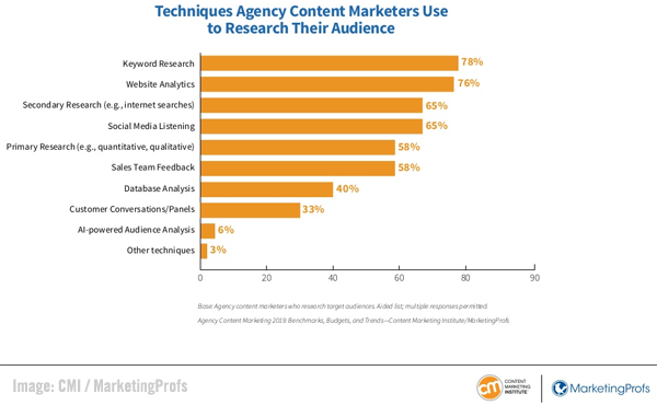 Digital Marketing News: LinkedIn's Live Video, CMI's New Content Marketing Agency Report, Google on SEO, & Reddit's $3B Valuation