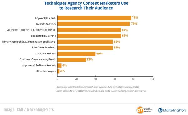 Reddit Archives - MarketingHub - Trending news, tools and