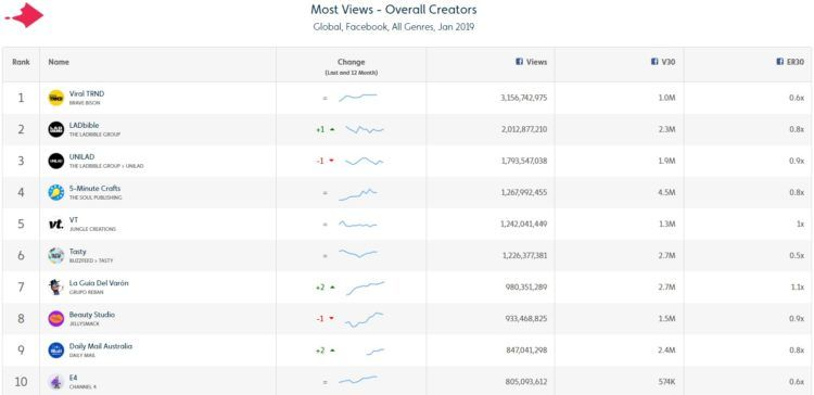 International and News Dominate Top Facebook Videos and Publishers in January 2019