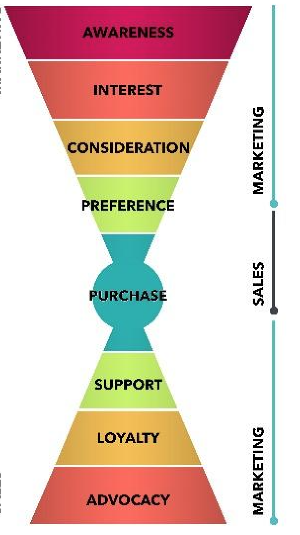 Content Marketing Can't Just Be a Top-Funnel Activity