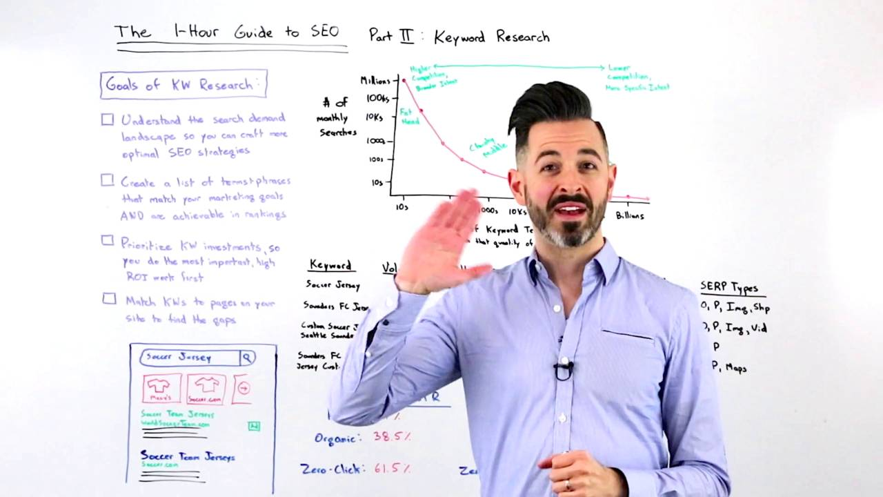 The One-Hour Guide to SEO, Part 2: Keyword Research – Whiteboard Friday