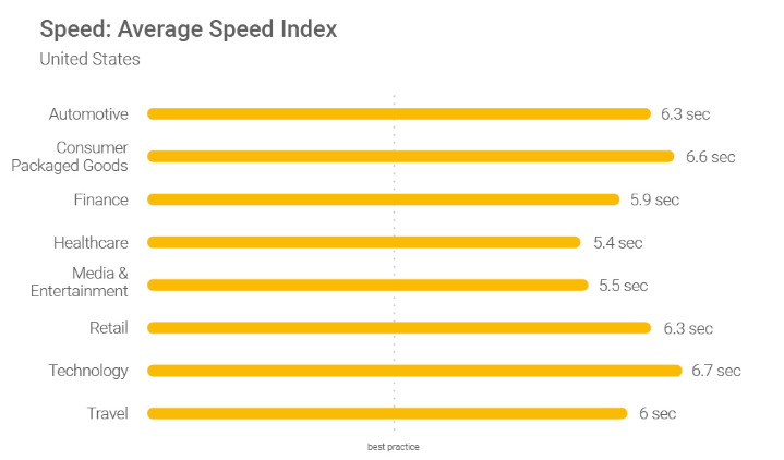 Website Speed Guide