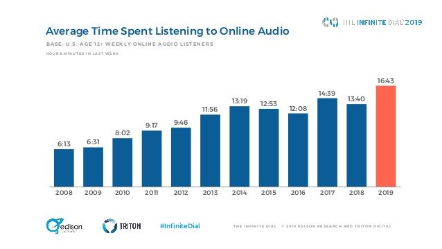 Why Marketers Can No Longer Ignore Audio Content