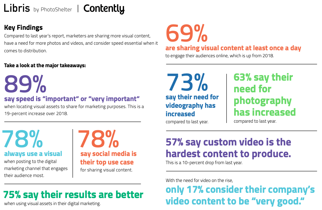 Engaging Your Audience With Visual Content: The 2019 Report