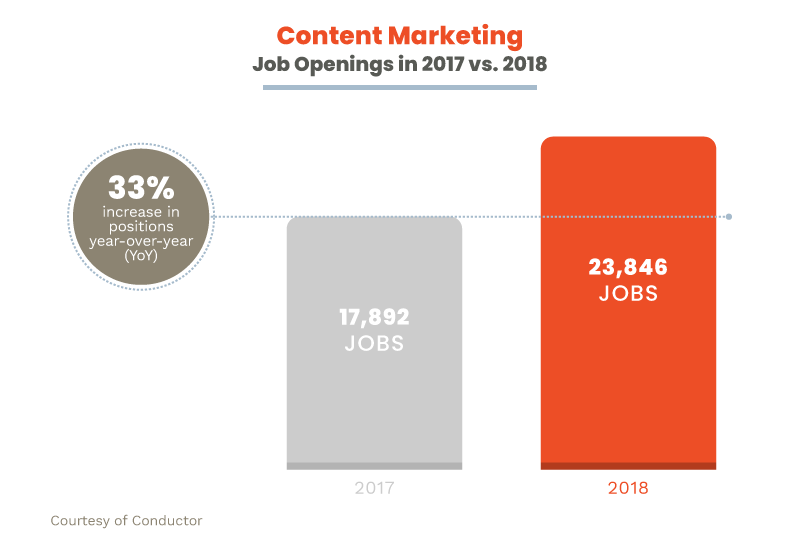 Study: What 1,400 Job Posts Teach Us About Content Marketing Hires